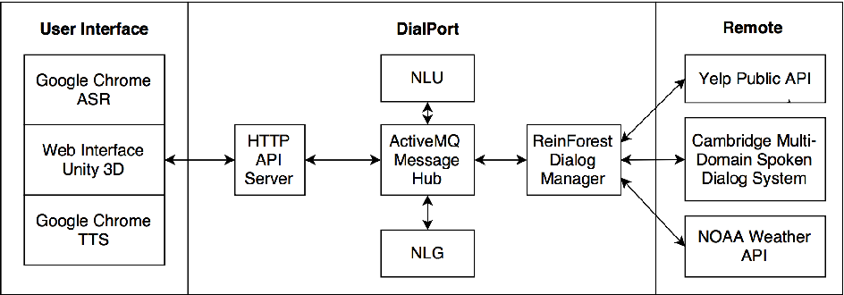 Figure 1 for DialPort: Connecting the Spoken Dialog Research Community to Real User Data