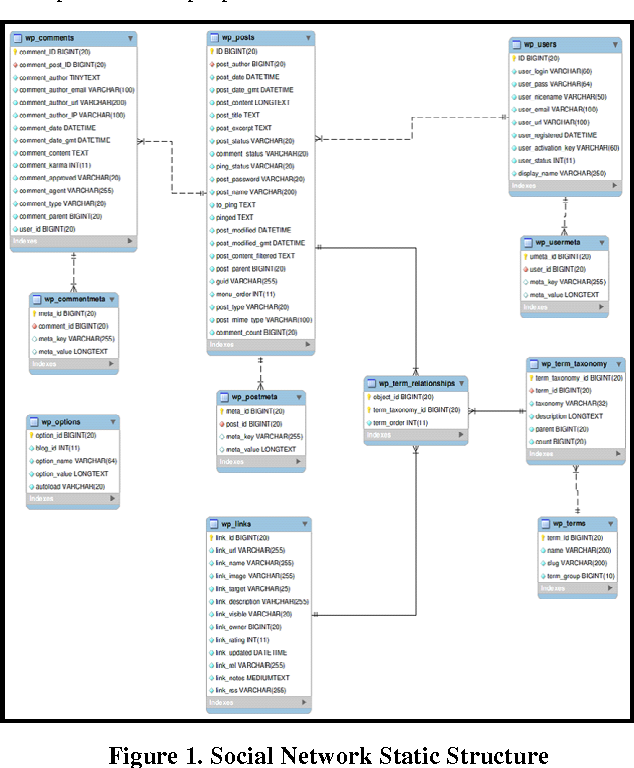 Figure 1 for Indexing Medical Images based on Collaborative Experts Reports