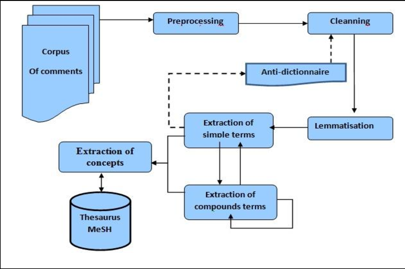Figure 4 for Indexing Medical Images based on Collaborative Experts Reports