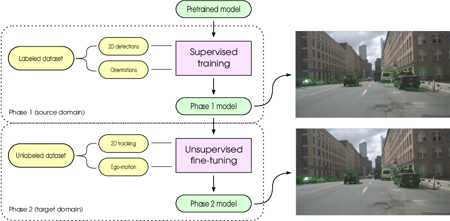 Figure 1 for What My Motion tells me about Your Pose: Self-Supervised Fine-Tuning of Observed Vehicle Orientation Angle