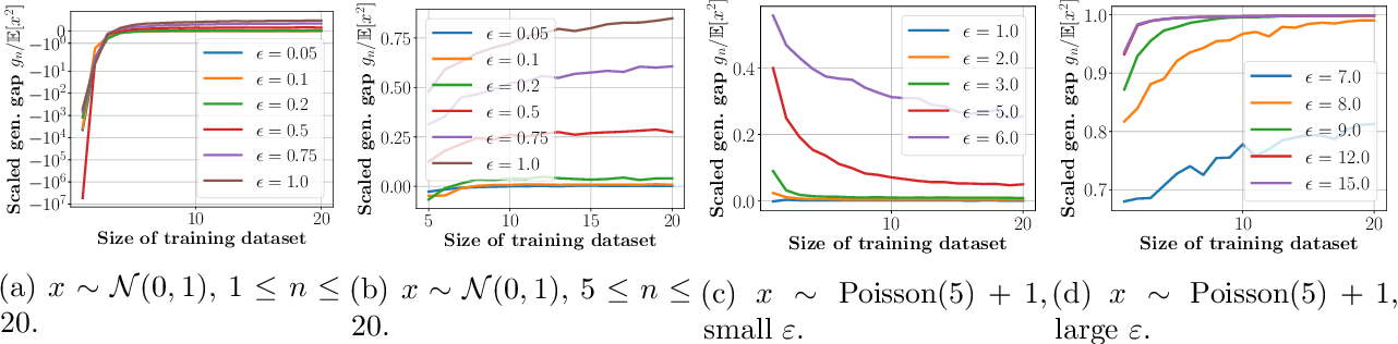 Figure 2 for More Data Can Expand the Generalization Gap Between Adversarially Robust and Standard Models