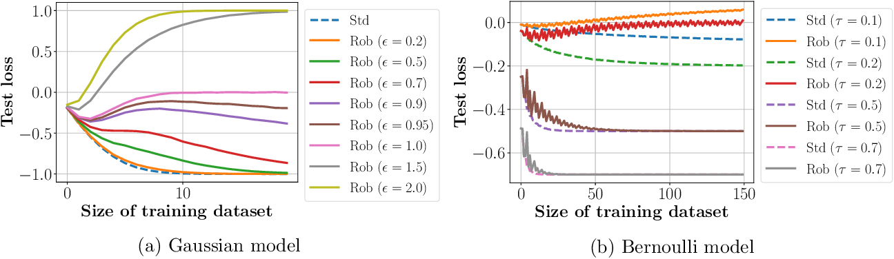 Figure 3 for More Data Can Expand the Generalization Gap Between Adversarially Robust and Standard Models
