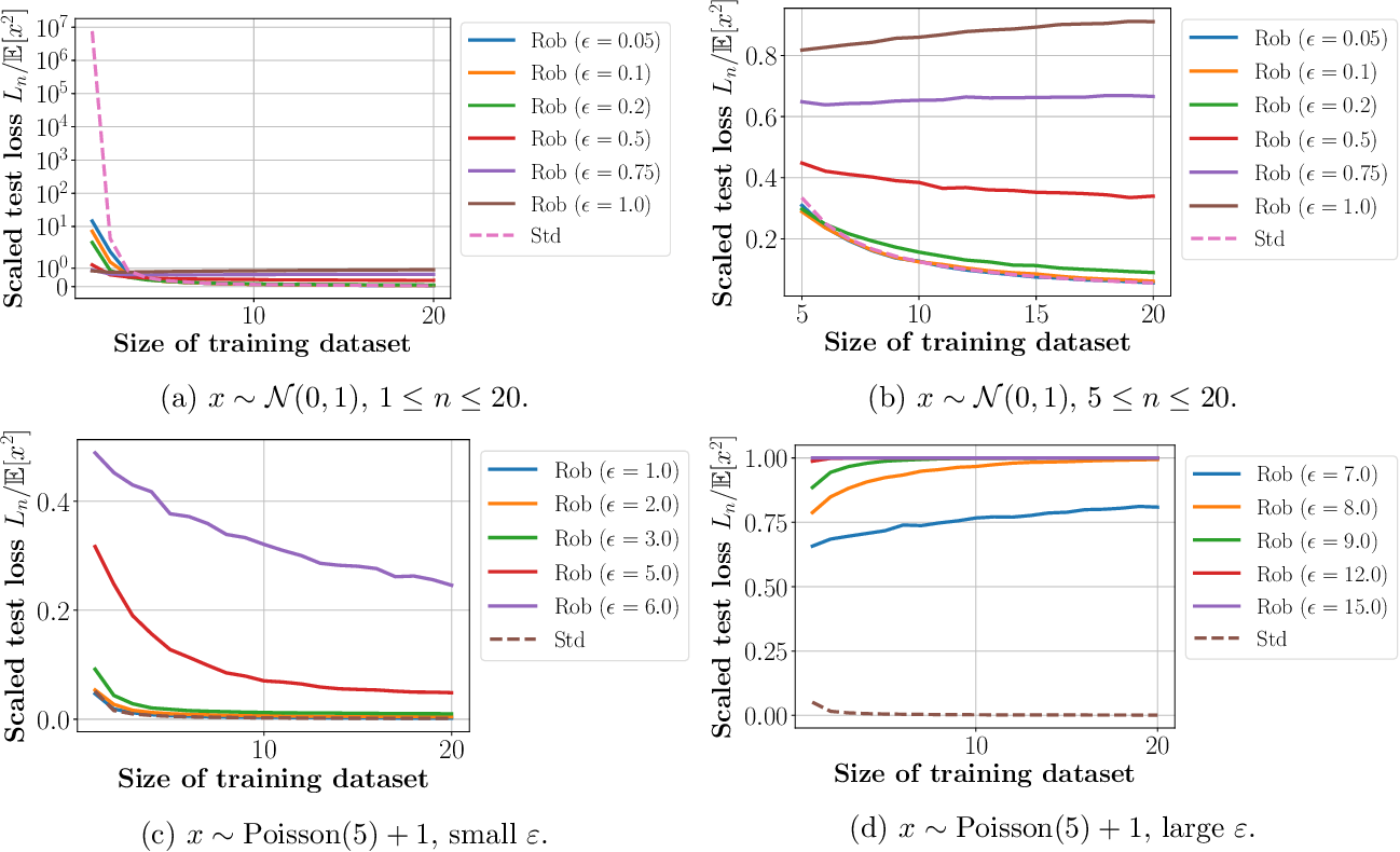 Figure 4 for More Data Can Expand the Generalization Gap Between Adversarially Robust and Standard Models