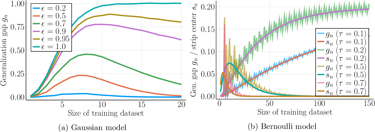 Figure 1 for More Data Can Expand the Generalization Gap Between Adversarially Robust and Standard Models
