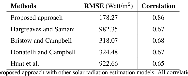 Figure 2 for Estimating Solar Irradiance Using Sky Imagers