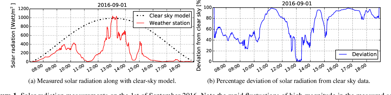 Figure 1 for Estimating Solar Irradiance Using Sky Imagers