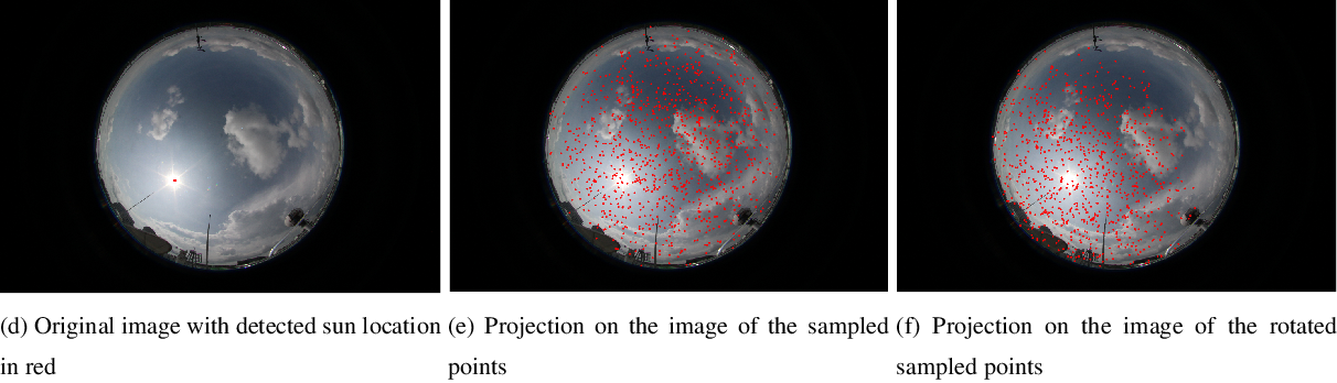 Figure 3 for Estimating Solar Irradiance Using Sky Imagers