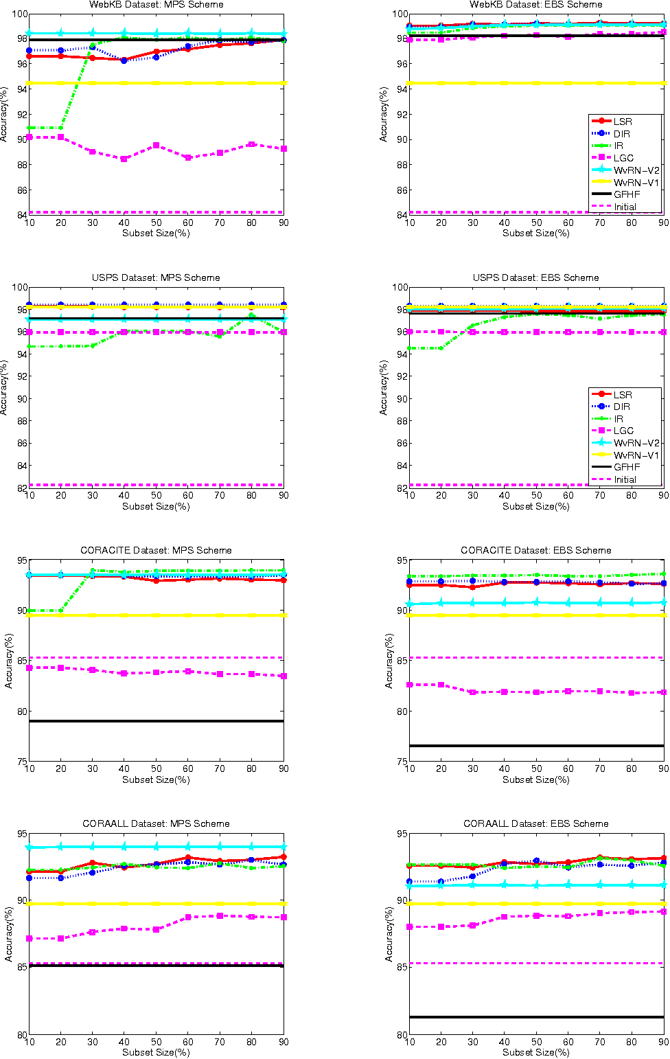 Figure 4 for Graph Based Classification Methods Using Inaccurate External Classifier Information