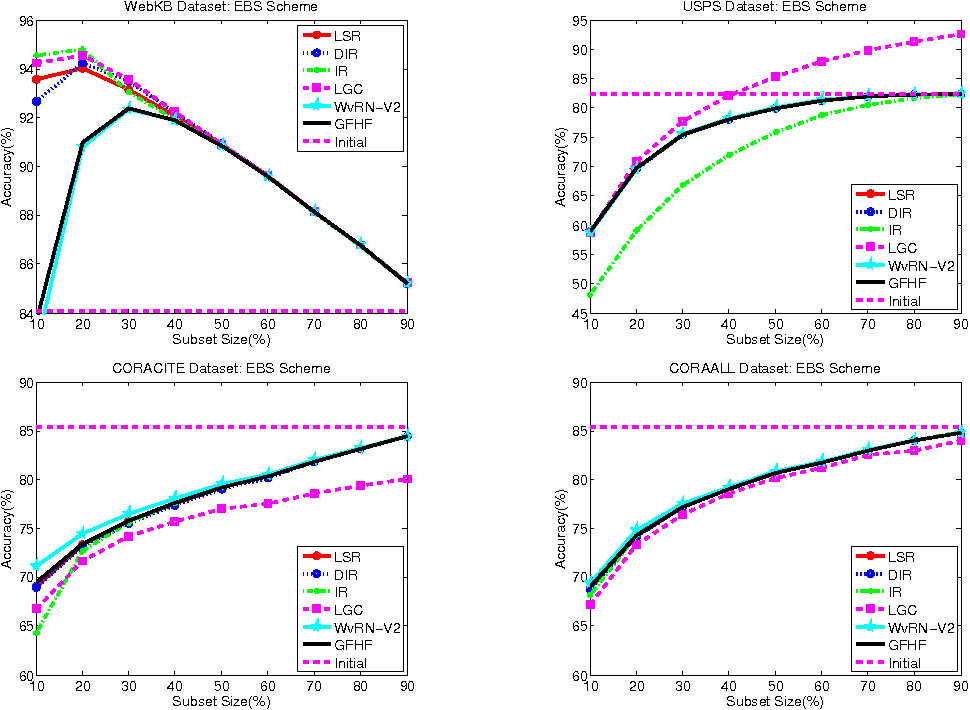 Figure 2 for Graph Based Classification Methods Using Inaccurate External Classifier Information