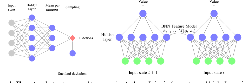 Figure 1 for Information Maximizing Exploration with a Latent Dynamics Model