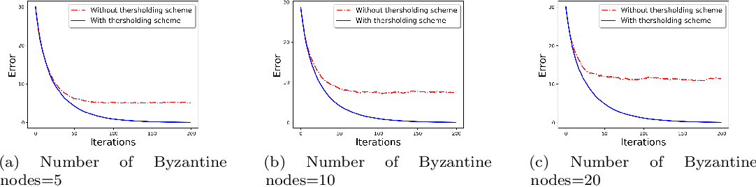 Figure 1 for Communication-Efficient and Byzantine-Robust Distributed Learning
