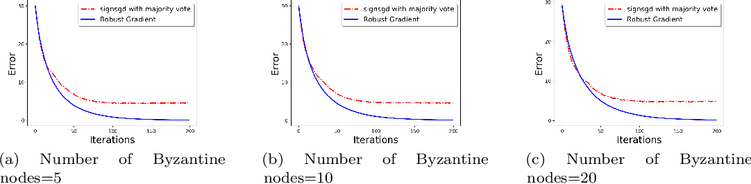 Figure 2 for Communication-Efficient and Byzantine-Robust Distributed Learning