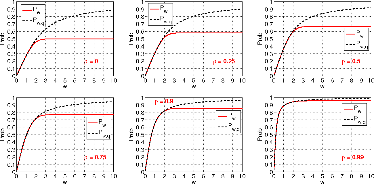 Figure 1 for Coding for Random Projections and Approximate Near Neighbor Search