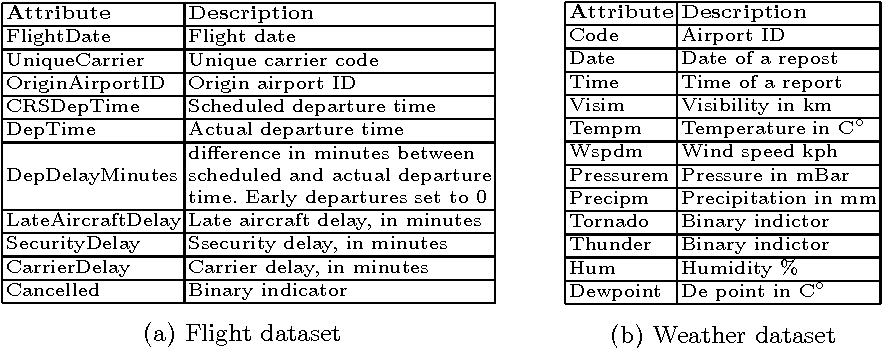Figure 1 for ZaliQL: A SQL-Based Framework for Drawing Causal Inference from Big Data