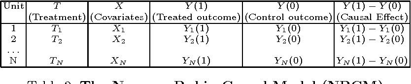 Figure 3 for ZaliQL: A SQL-Based Framework for Drawing Causal Inference from Big Data