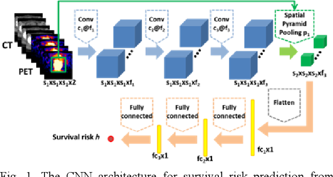 Figure 1 for Deep Convolutional Neural Networks for Imaging Data Based Survival Analysis of Rectal Cancer
