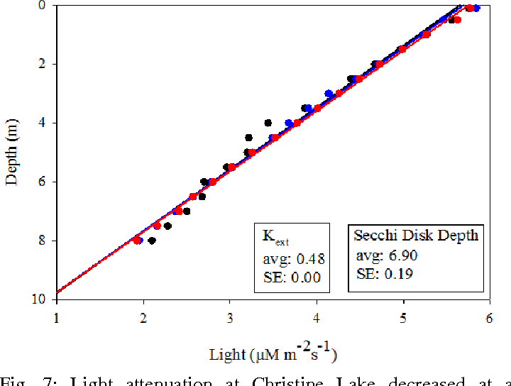 Fig. 7: Light attenuation at Christine Lake decreased at a constant rate throughout the water column. Average secchi disk depth was 6.9 +/- 0.19 m.