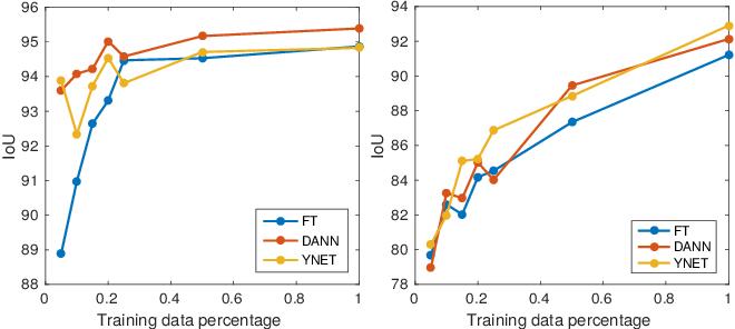 Figure 4 for Domain Adaptive Segmentation in Volume Electron Microscopy Imaging