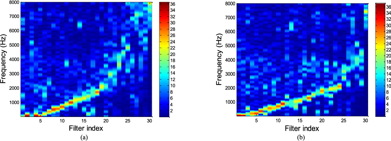 Figure 2 for End-to-End Waveform Utterance Enhancement for Direct Evaluation Metrics Optimization by Fully Convolutional Neural Networks