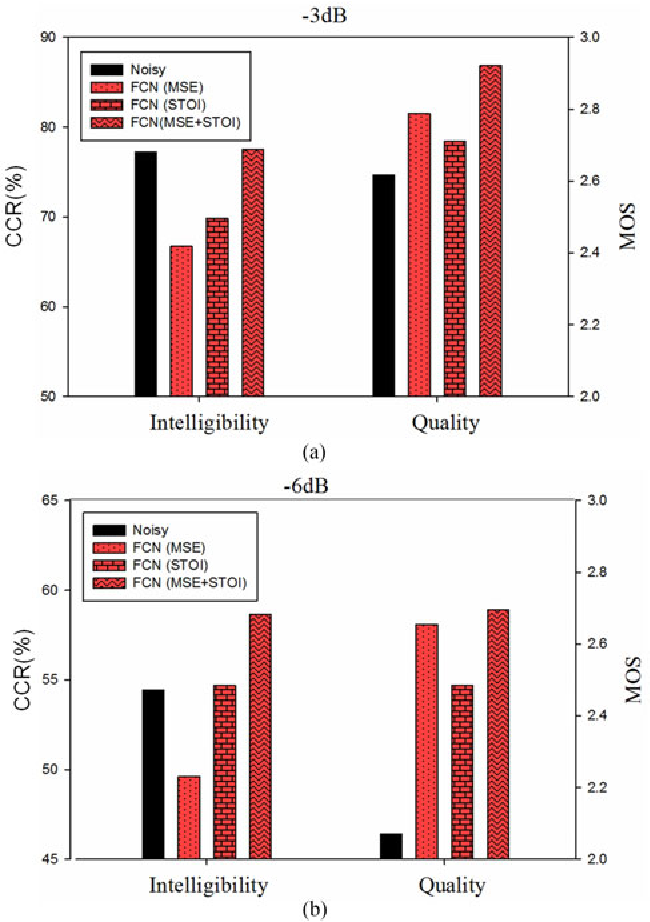 Figure 3 for End-to-End Waveform Utterance Enhancement for Direct Evaluation Metrics Optimization by Fully Convolutional Neural Networks