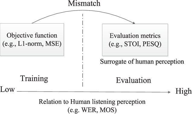 Figure 1 for End-to-End Waveform Utterance Enhancement for Direct Evaluation Metrics Optimization by Fully Convolutional Neural Networks