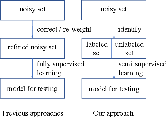 Figure 1 for A Semi-Supervised Two-Stage Approach to Learning from Noisy Labels