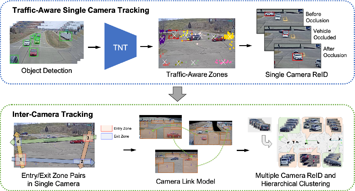 Figure 1 for Traffic-Aware Multi-Camera Tracking of Vehicles Based on ReID and Camera Link Model