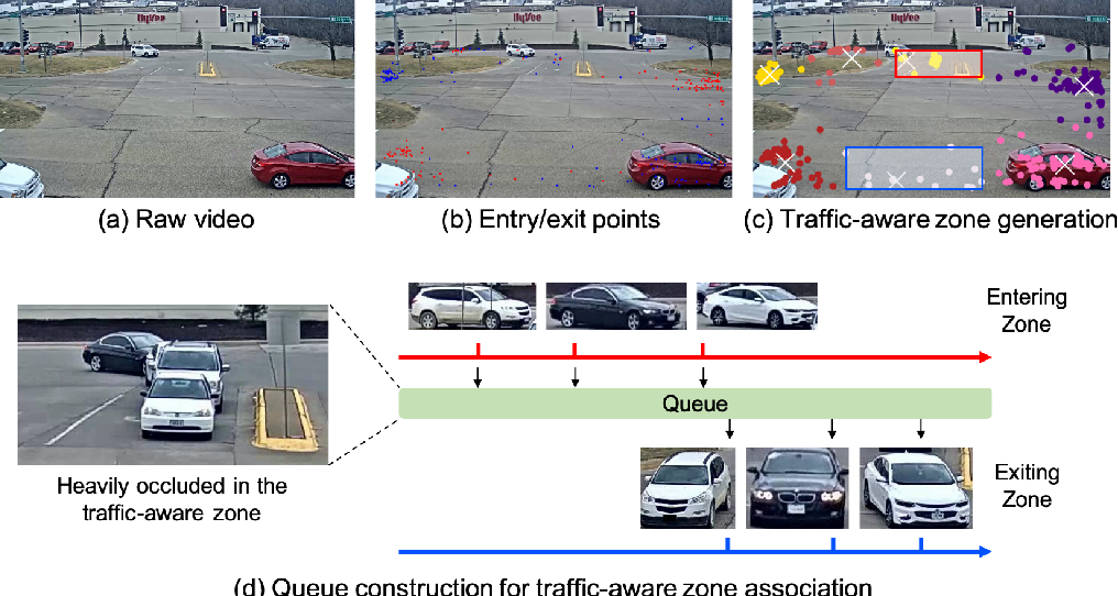 Figure 3 for Traffic-Aware Multi-Camera Tracking of Vehicles Based on ReID and Camera Link Model