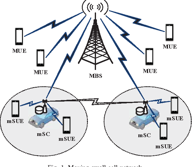 telecommunication research papers pdf This paper discusses an approach for creating a good disaster recovery plan for a business  for example, in the case of a telecom service provider, though both.