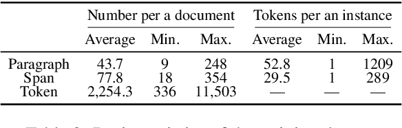 Figure 4 for ContractNLI: A Dataset for Document-level Natural Language Inference for Contracts