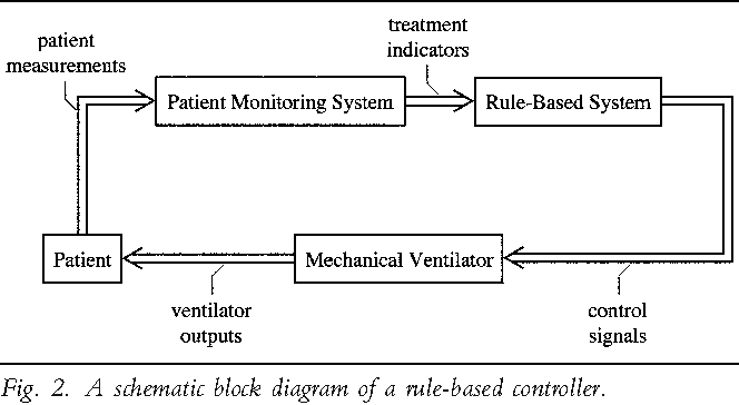 Figure 2 from automatic control of mechanical ventilation part 1 a schematic block diagram of a rule based controller ccuart Choice Image