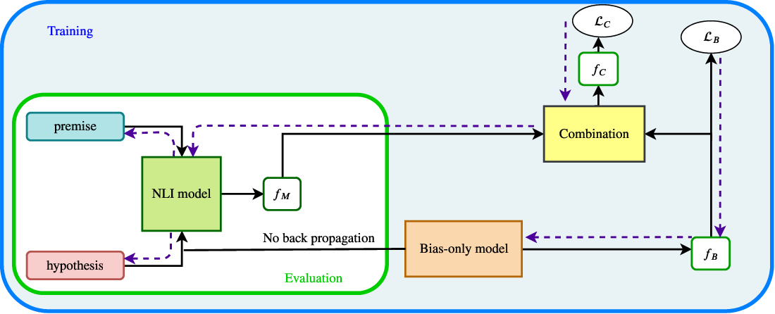 Figure 1 for Simple but effective techniques to reduce biases