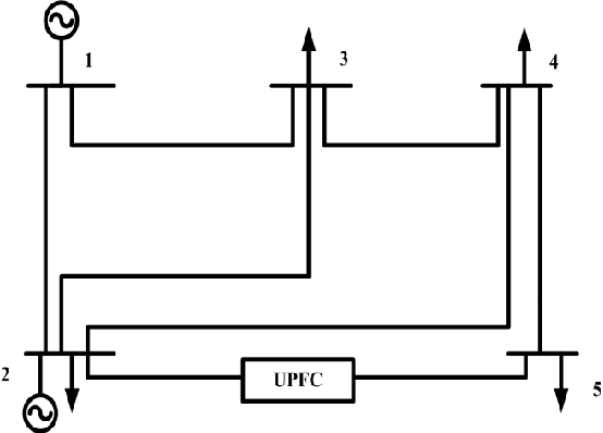 Response of voltage source model of UPFC in an IEEE 5 bus system for