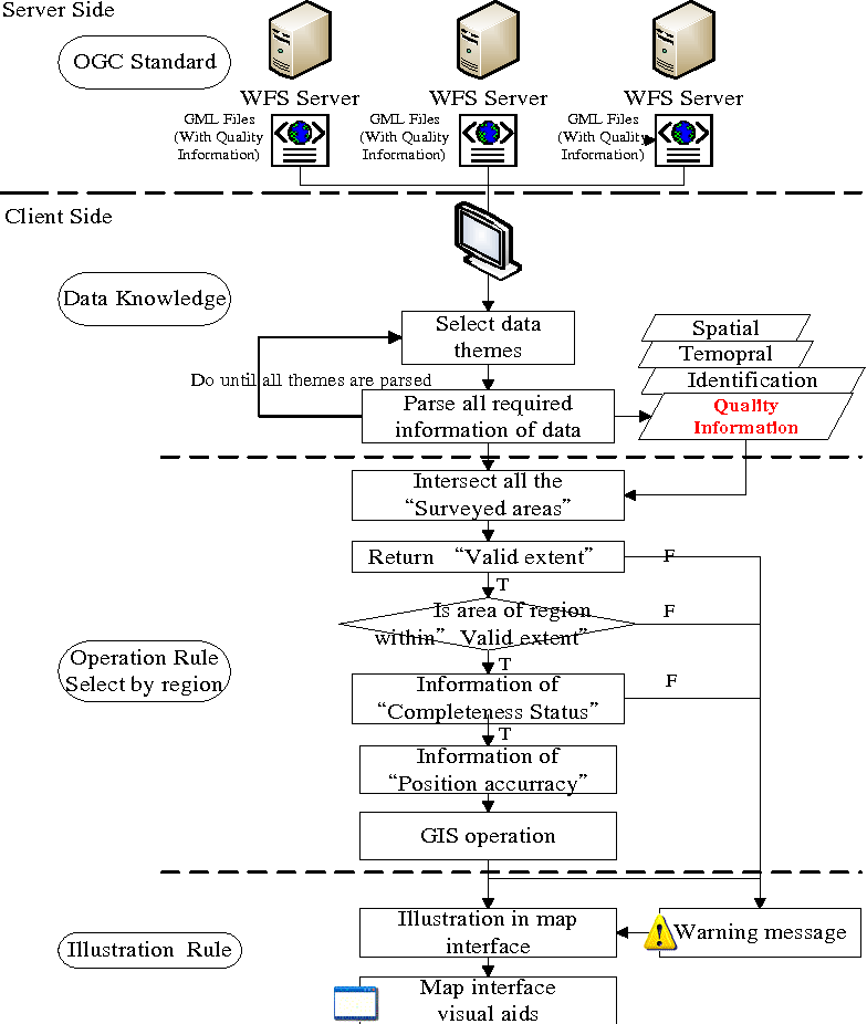 Figure 4 From Interoperable Gis Operations A Quality Aware