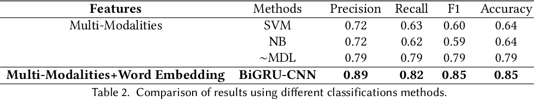 Figure 4 for Depression Detection with Multi-Modalities Using a Hybrid Deep Learning Model on Social Media