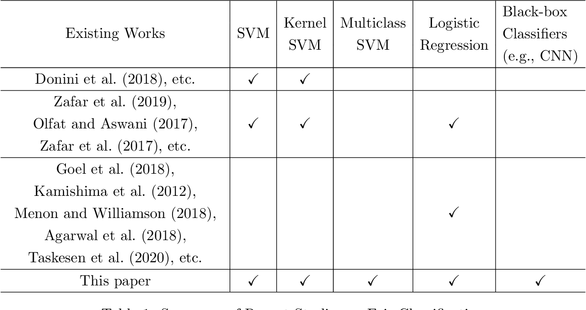 Figure 1 for Unbiased Subdata Selection for Fair Classification: A Unified Framework and Scalable Algorithms