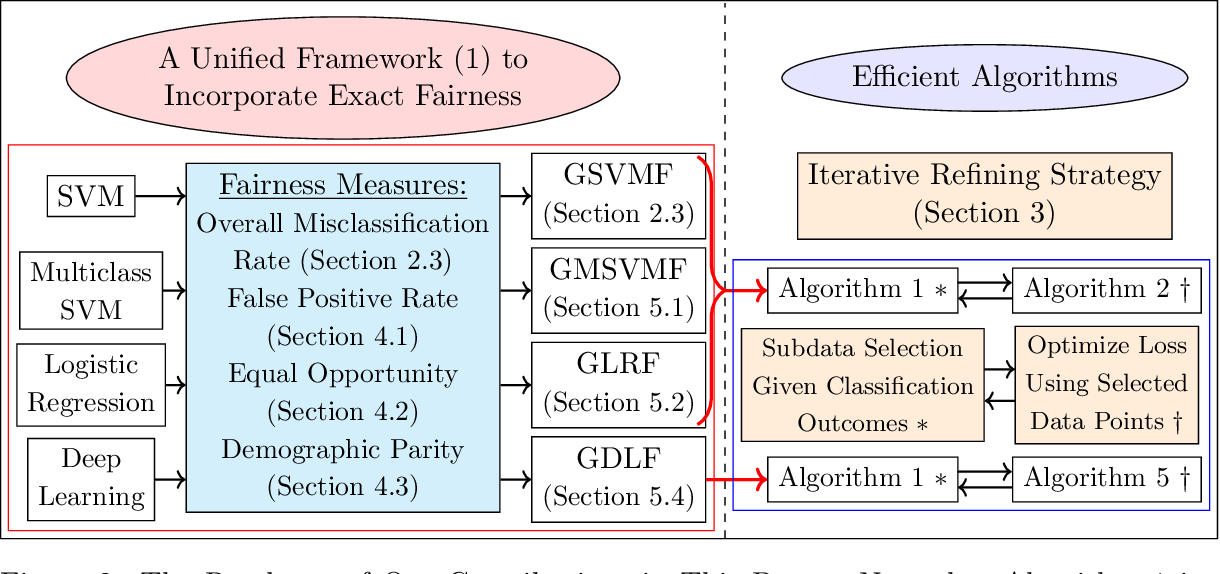 Figure 4 for Unbiased Subdata Selection for Fair Classification: A Unified Framework and Scalable Algorithms