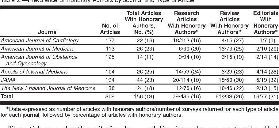 peer reviewed medical articles