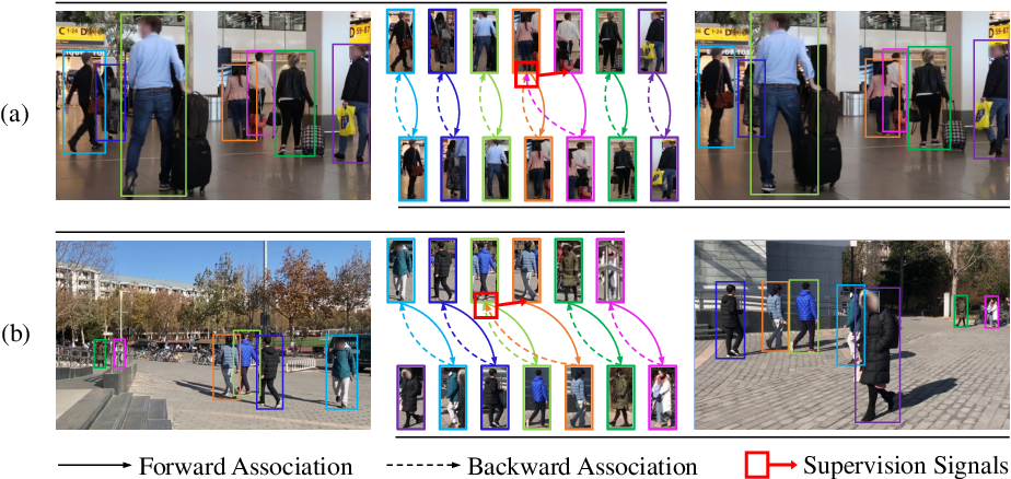 Figure 1 for CycAs: Self-supervised Cycle Association for Learning Re-identifiable Descriptions