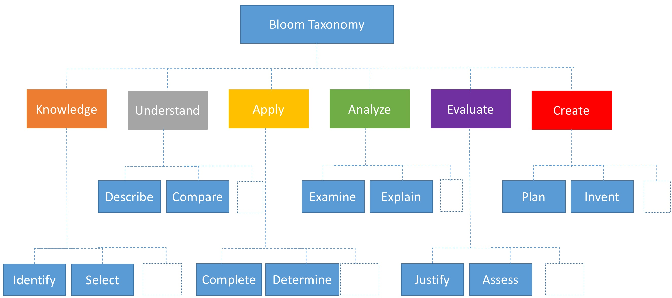 Figure 3 for Document Chunking and Learning Objective Generation for Instruction Design