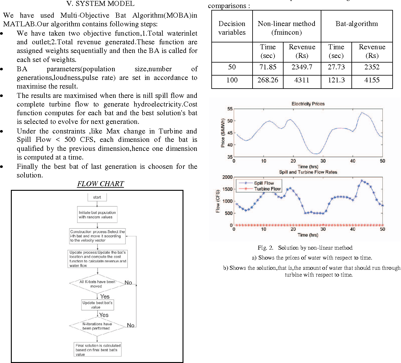 Optimization Of Revenue Generated By Hydro Power Plant Bat With Diagram Figure 2