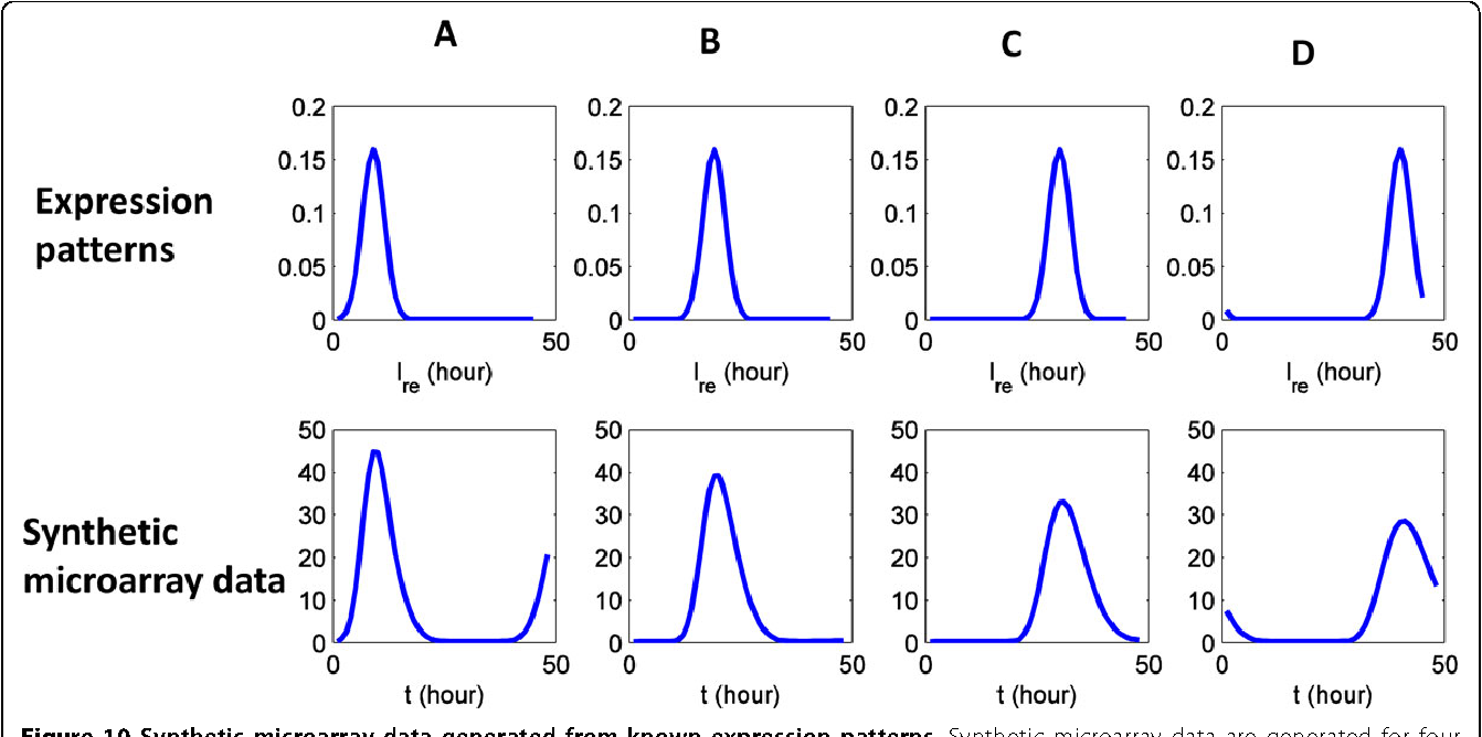 Figure 10 Synthetic microarray data generated from known expression patterns. Synthetic microarray data are generated for four expression patterns (A, B, C and D).