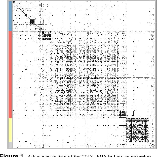 Figure 1 for Extended Stochastic Block Models