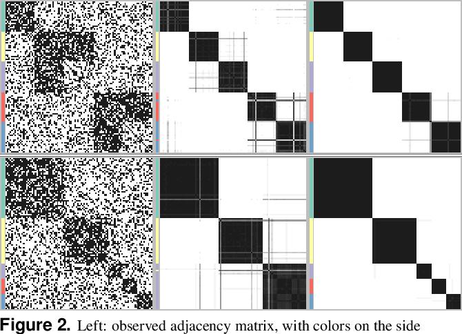 Figure 4 for Extended Stochastic Block Models