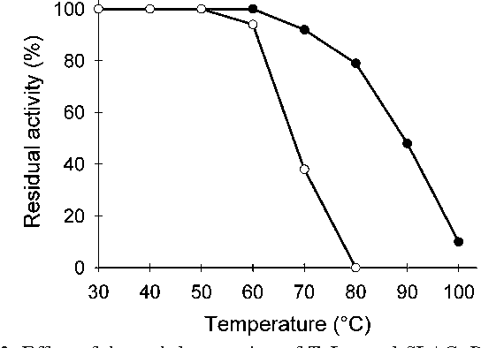 Fig. 3 Effect of thermal denaturation of TvLac and SLAC. Residual activity (%) of TvLac (open circle) and SLAC (closed circle) was measured after 10-min incubation at different temperatures
