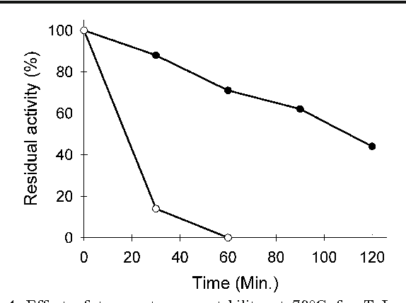 Fig. 4 Effect of temperature on stability at 70°C for TvLac and SLAC. Residual activity (%) of TvLac (open circle) and SLAC (closed circle) was monitored after 120-min incubation at 70°C, pH 4.0