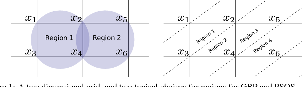 Figure 1 for Inference in Graphical Models via Semidefinite Programming Hierarchies