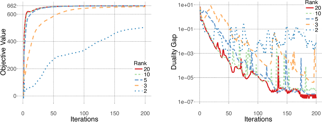 Figure 2 for Inference in Graphical Models via Semidefinite Programming Hierarchies