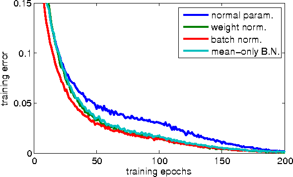 Figure 1 for Weight Normalization: A Simple Reparameterization to Accelerate Training of Deep Neural Networks