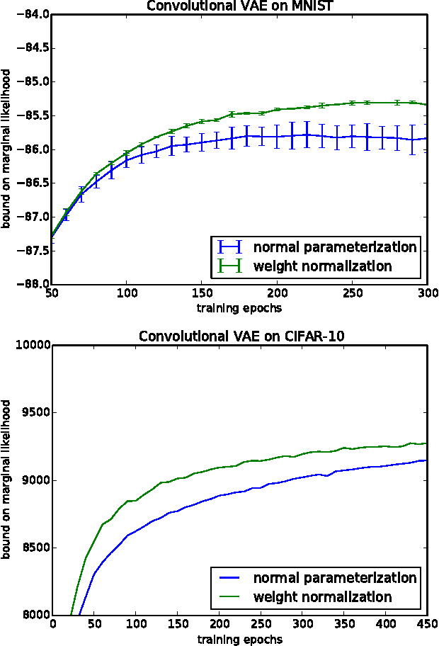 Figure 4 for Weight Normalization: A Simple Reparameterization to Accelerate Training of Deep Neural Networks